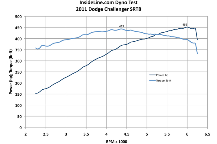 2011 Dodge Challenger SRT8 392 Dyno Graph
