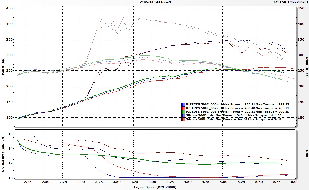 Mercedes-Benz 500E Dyno Graph Results