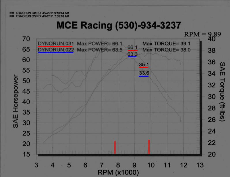 Kawasaki ZX Dyno Graph Results