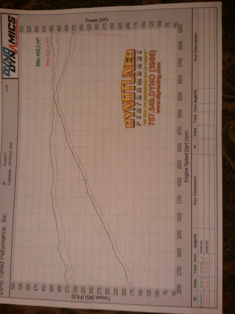 Dodge Magnum Dyno Graph Results