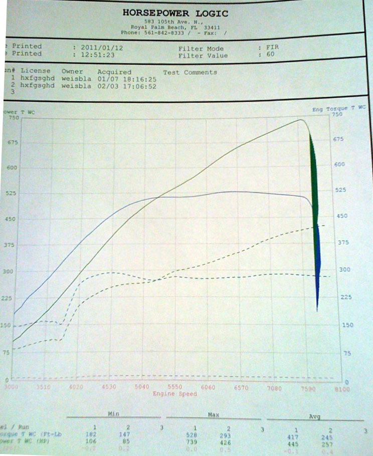 2006  Lamborghini Gallardo Twin Turbo Heffner Bolt-on Kit Dyno Graph