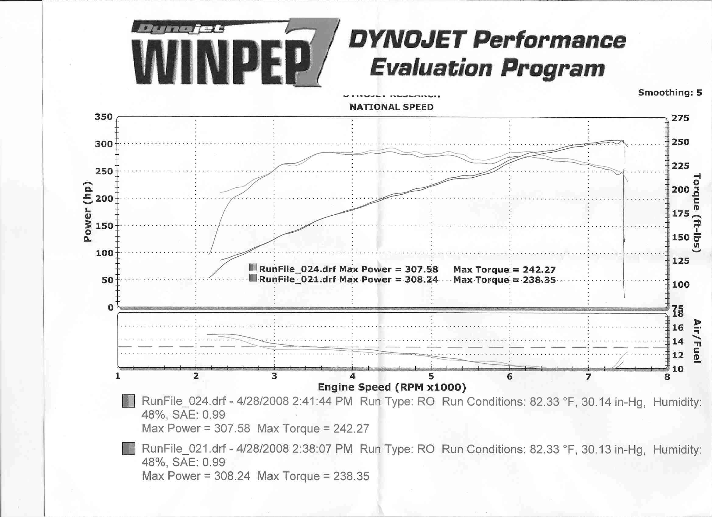 Aston Martin AMV8 Dyno Graph Results