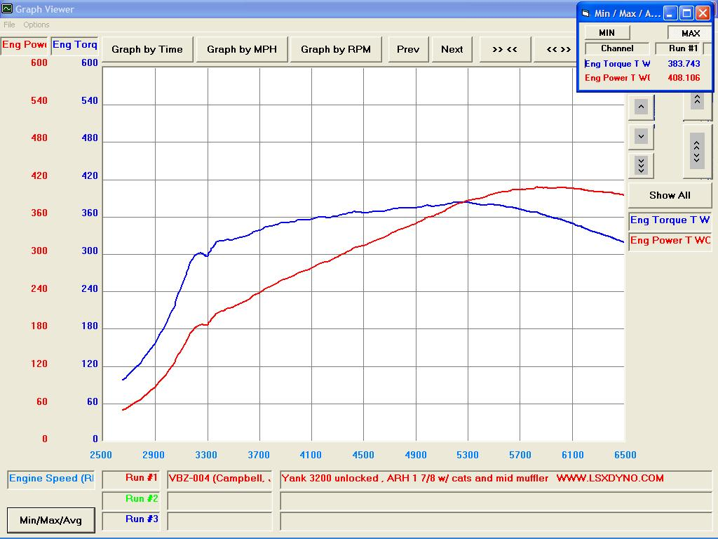 Pontiac G8 Dyno Graph Results