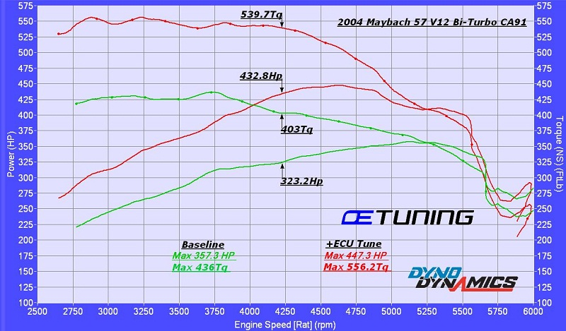 Maybach 57 Dyno Graph Results