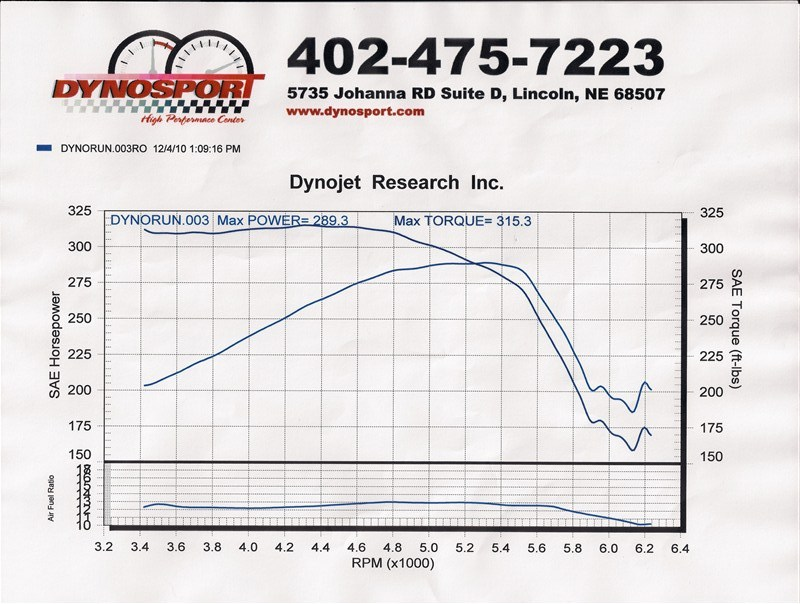 2000 Dodge Dakota Dakota R/T Dyno Results Graph