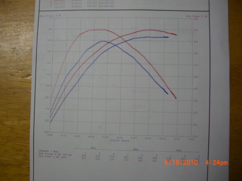 Subaru Impreza Dyno Graph Results