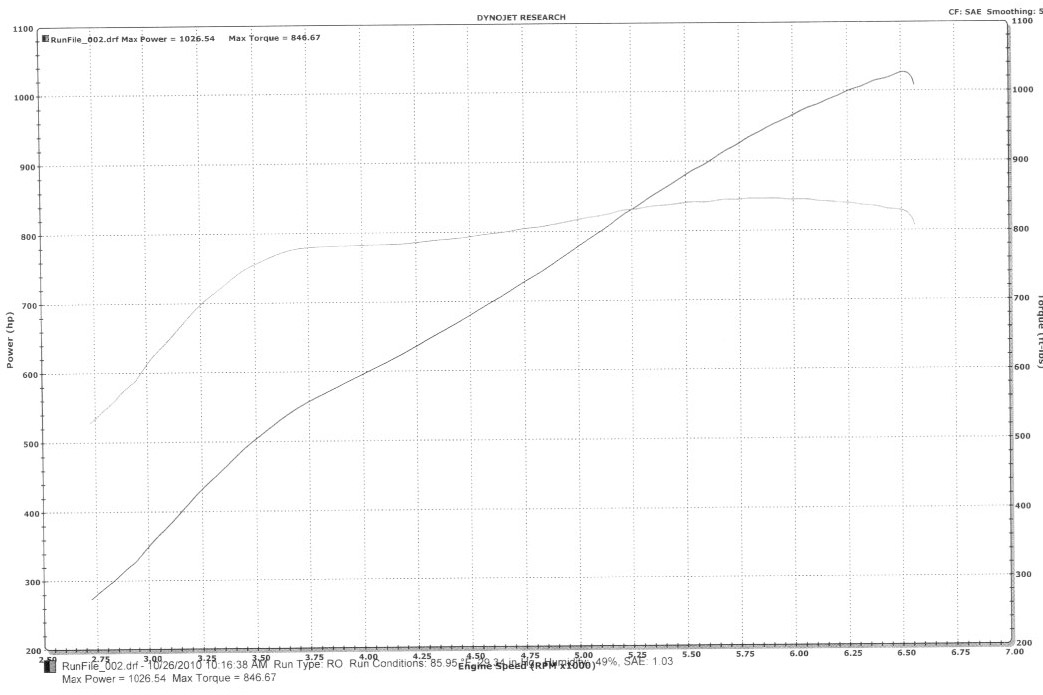 2005 Ford GT Twin Turbo Supercharged Dyno Results Graph