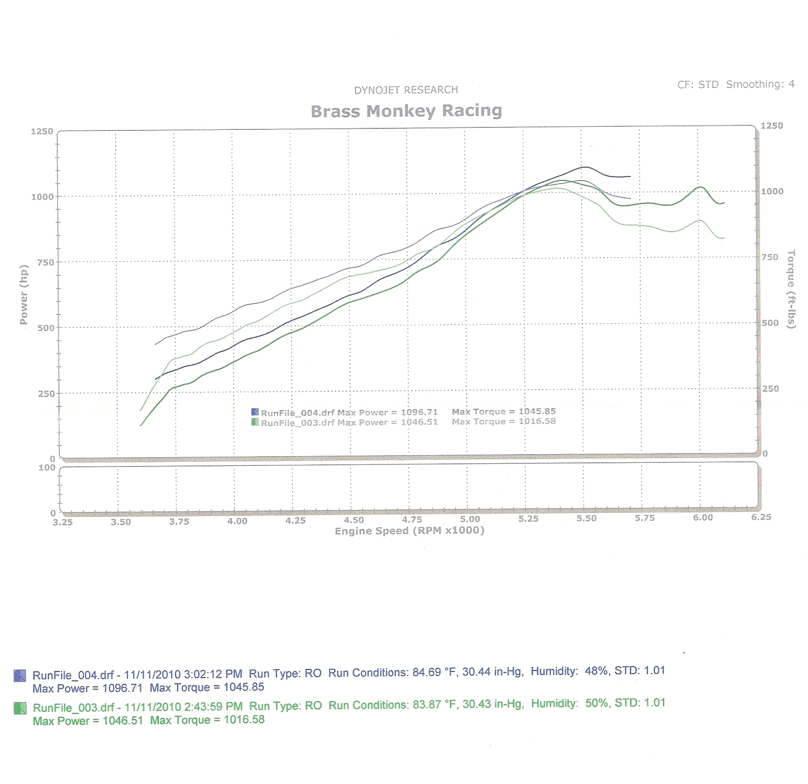 2003 Ford Mustang SVT COBRA Dyno Results Graph