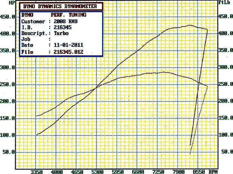 Mazda RX-8 Dyno Graph Results