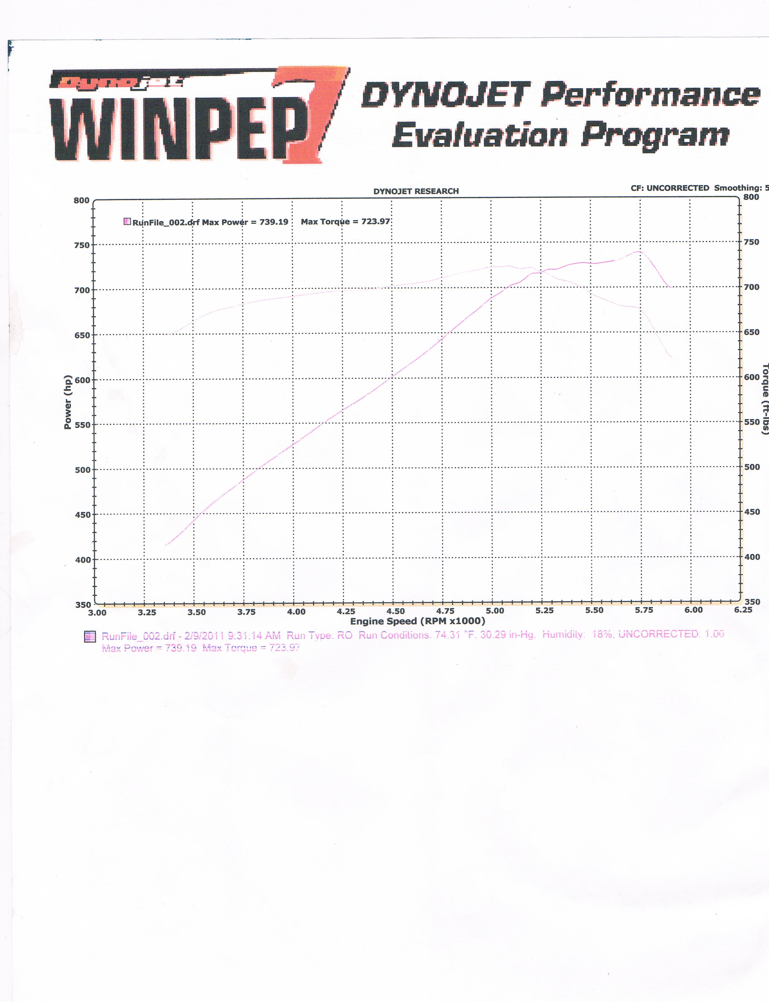 1998 Dodge Viper HEFFNER TWIN TURBO  GTS Dyno Results Graph