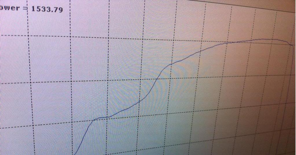 2005 Lamborghini Gallardo UGT Stage 3 Twin Turbo Dyno Results Graph