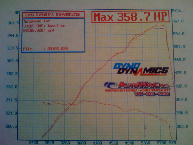 Toyota Tundra Dyno Graph Results