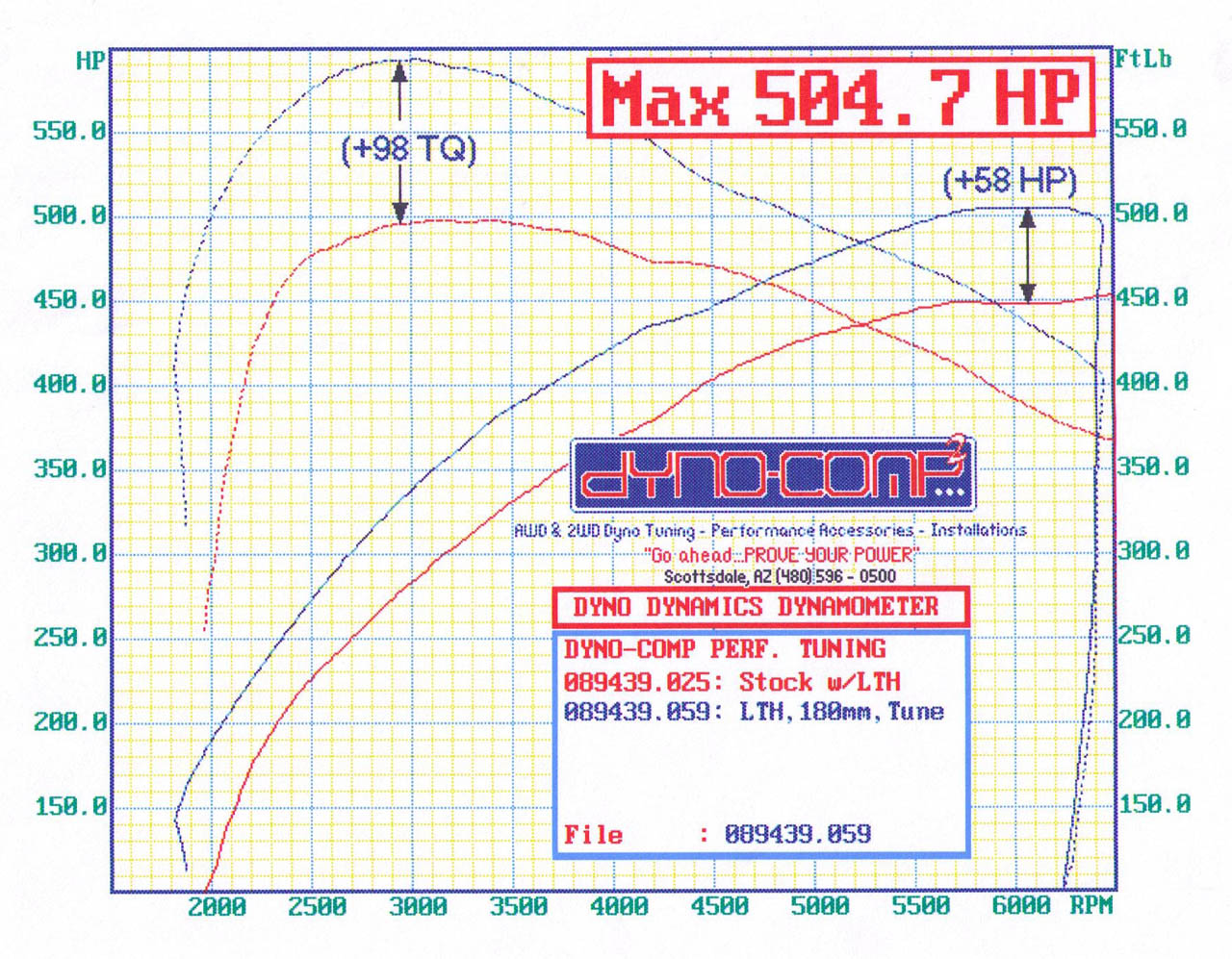 Mercedes-Benz SL55 AMG Dyno Graph Results