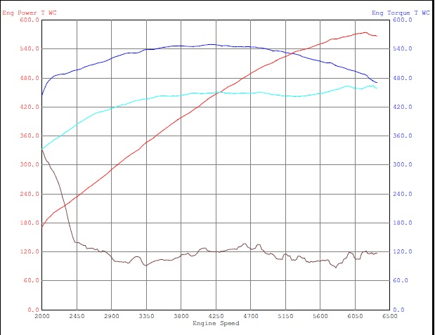 2009 Ford Mustang Shelby-GT500 Coupe Dyno Results Graph