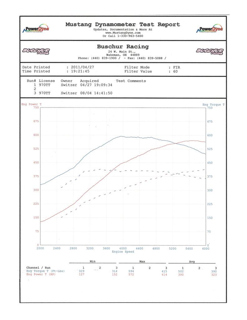 Porsche Panamera Dyno Graph Results