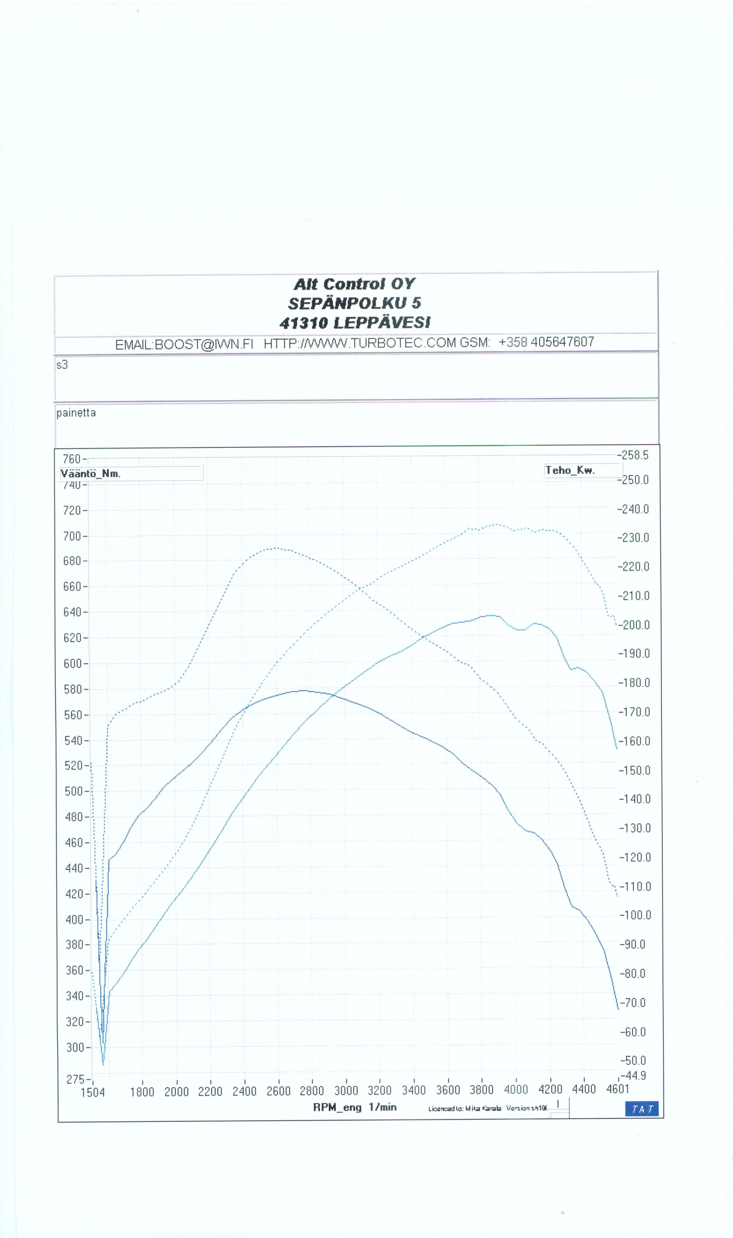 BMW 325 Dyno Graph Results