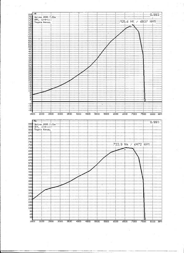 Toyota Corolla Dyno Graph Results