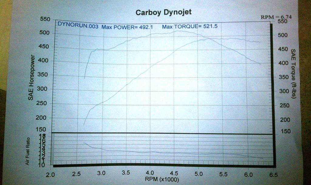 2003 Dodge Viper SRT-10 Dyno Results Graph