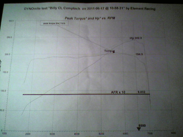 Acura CL Dyno Graph Results