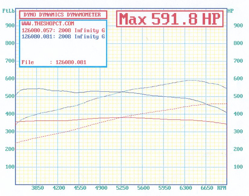 2008 Infiniti G37 Sport - 5AT Dyno Results Graph