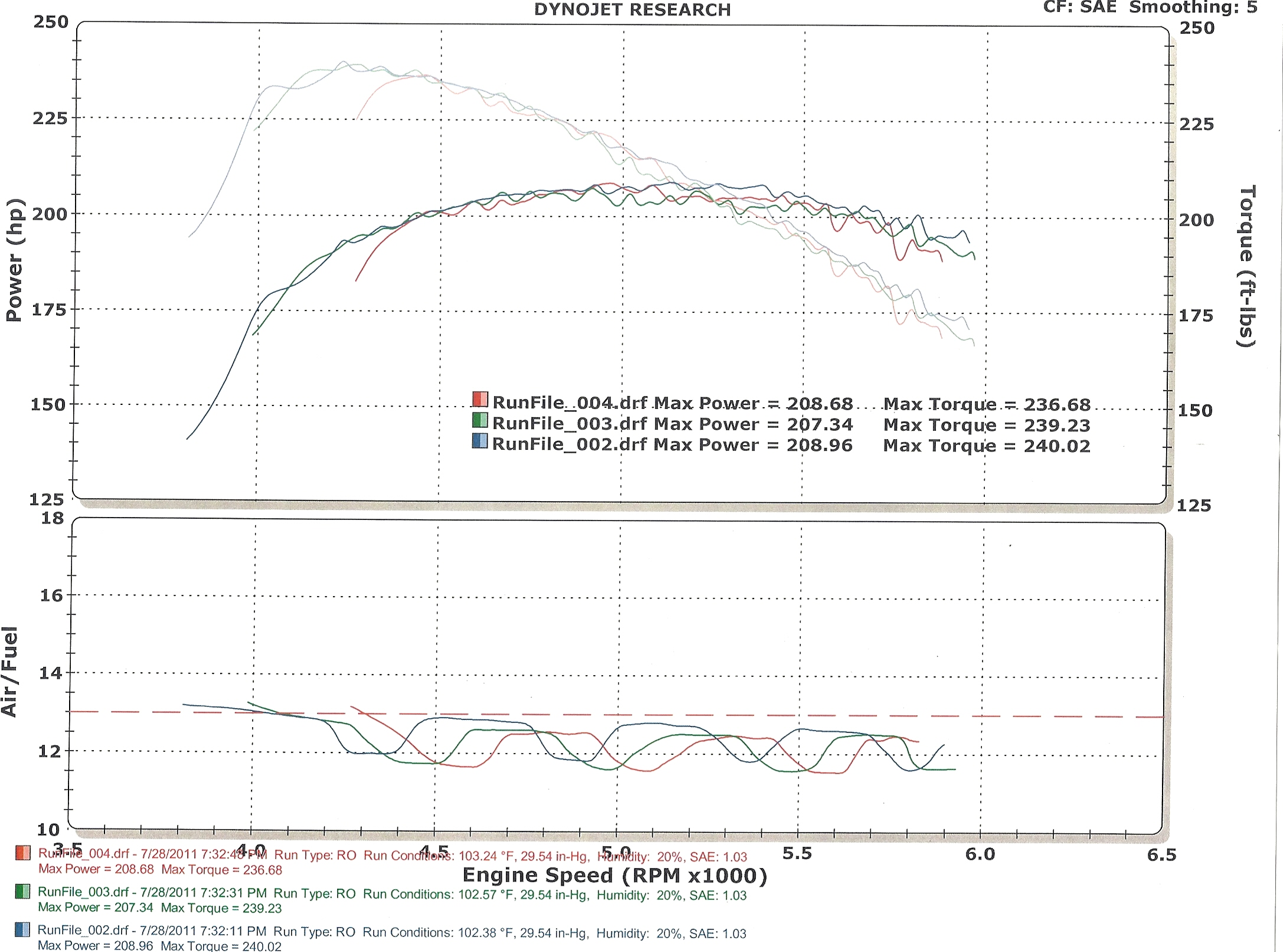 Pontiac Fiero Dyno Graph Results