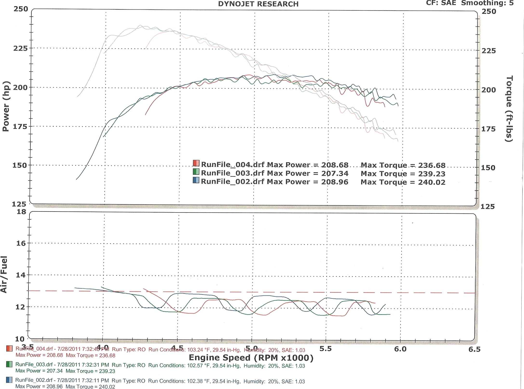 Pontiac Fiero Dyno Graph Results