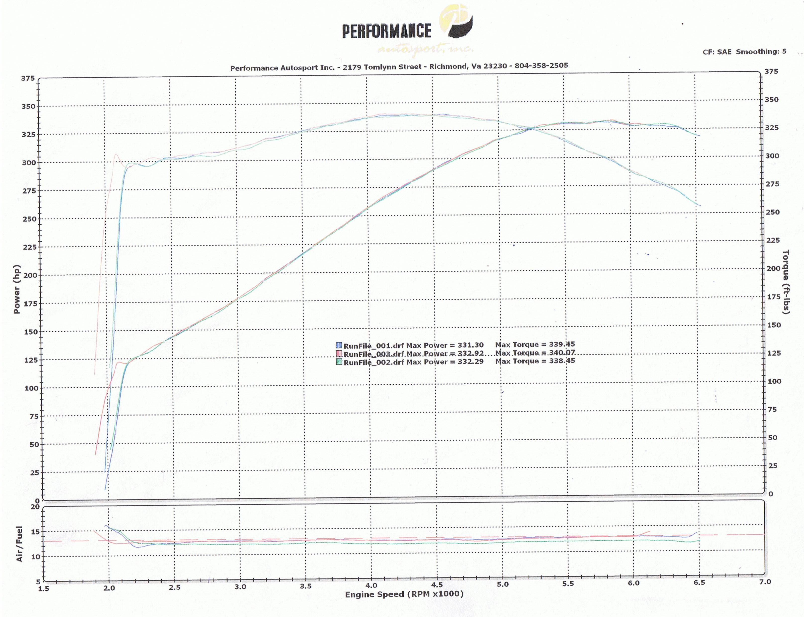 1992 BMW 325i LS1 Powered Dyno Results Graph