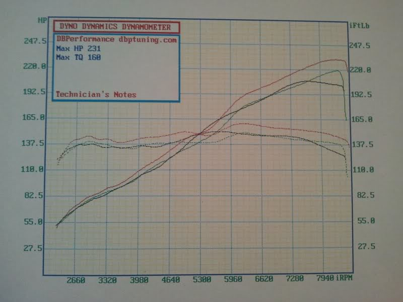 2006  Acura RSX Type-S Dyno Graph