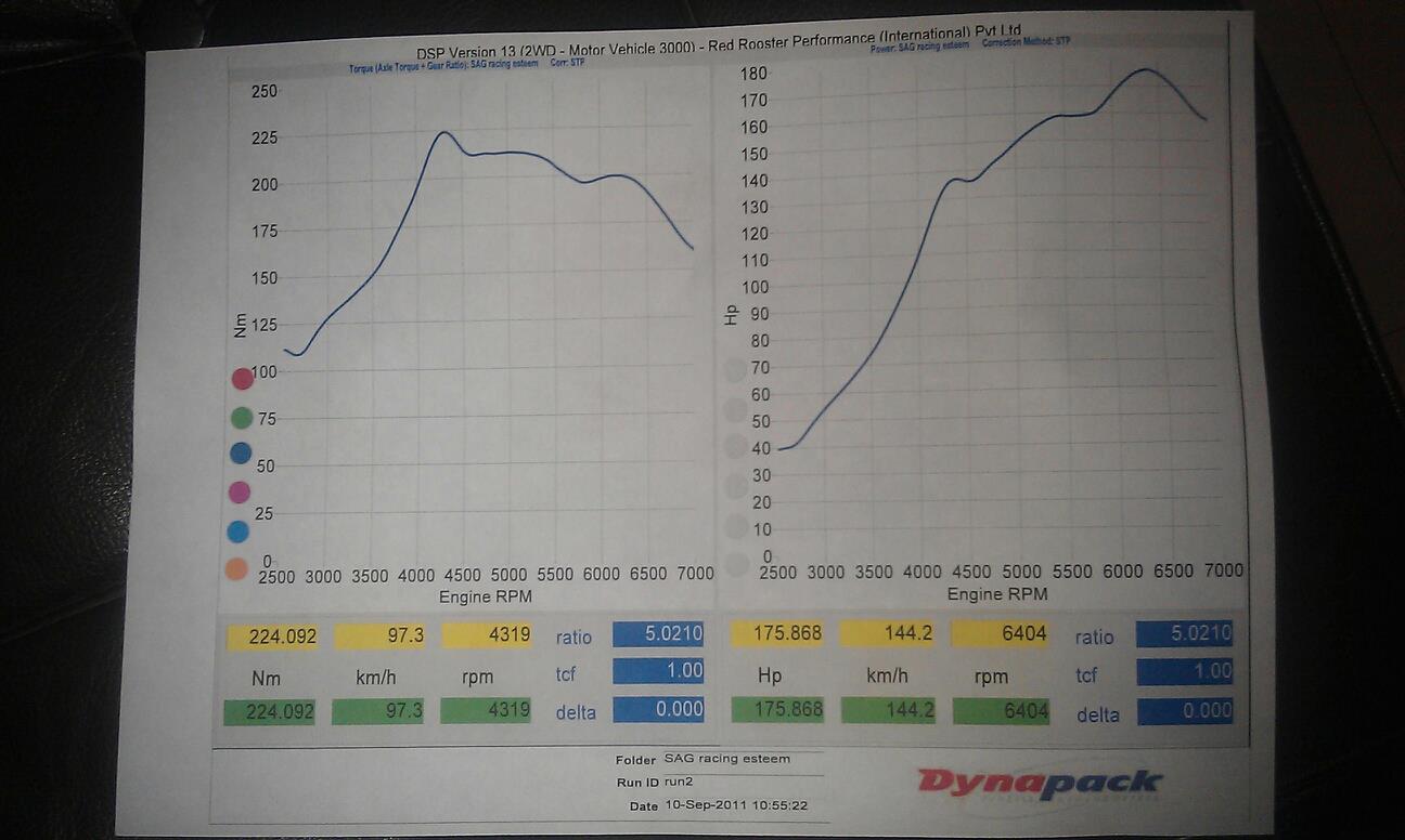 Suzuki Esteem Dyno Graph Results
