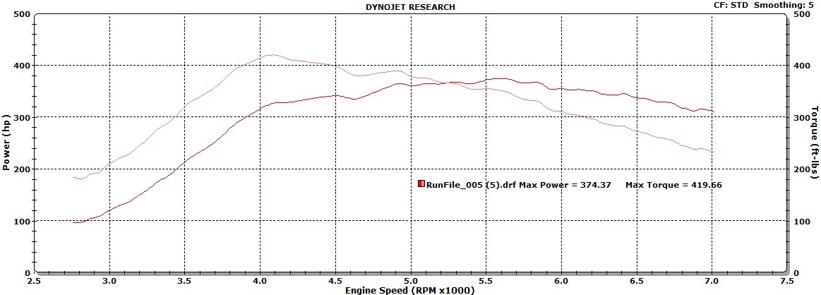 Saab 9-3 Dyno Graph Results