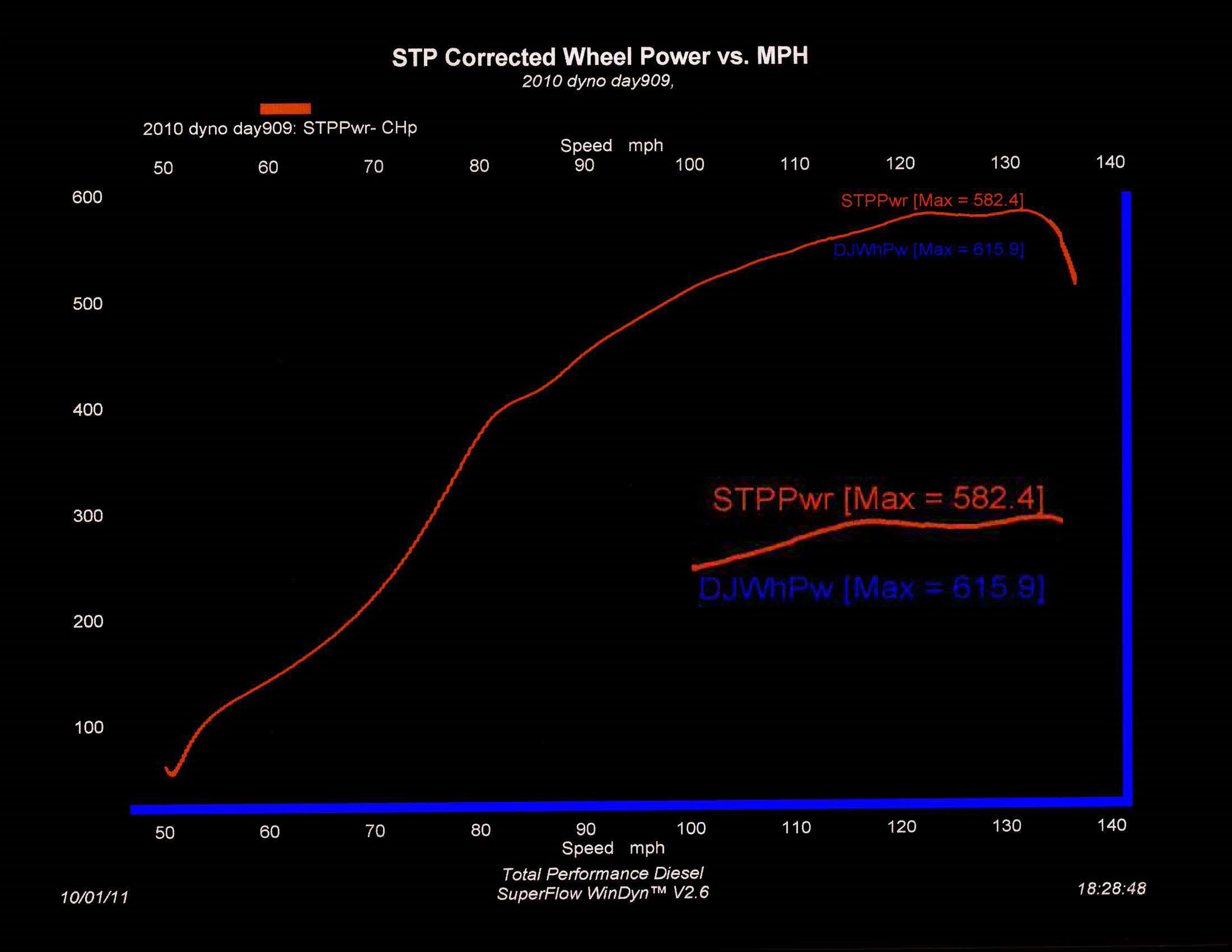 1991 Acura Legend DV8ED TURBO Dyno Results Graph