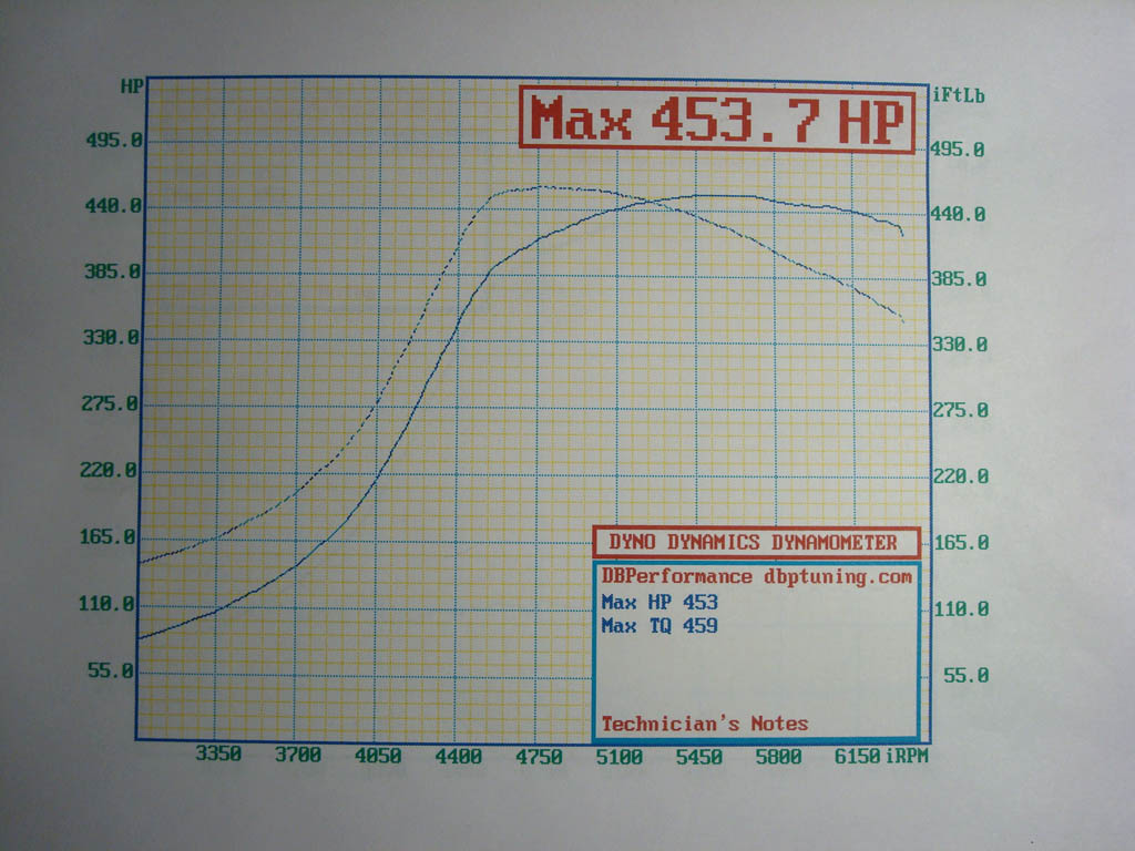 Chrysler Conquest Dyno Graph Results