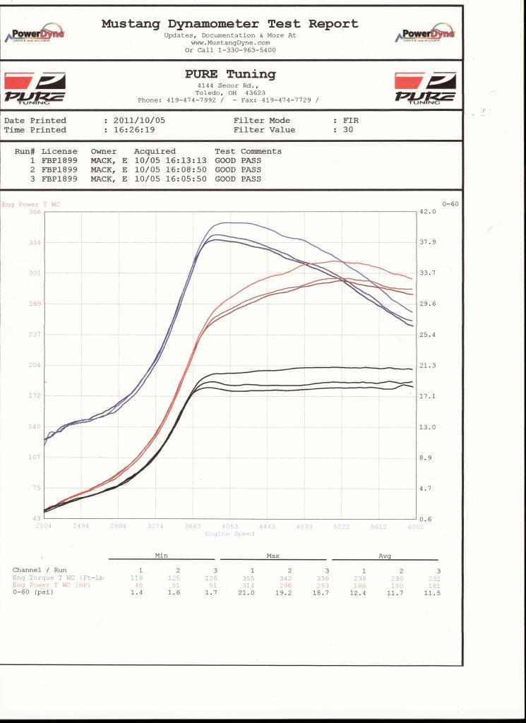 Mitsubishi Starion Dyno Graph Results