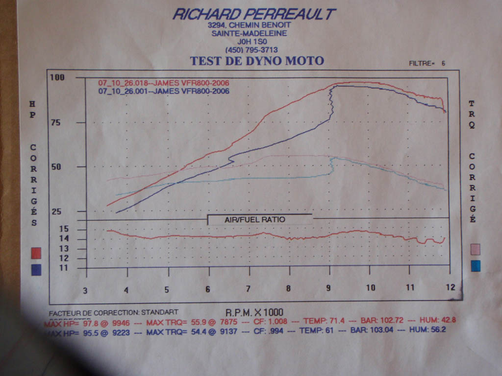 2006 Honda Interceptor VFR800 Dyno Results Graph