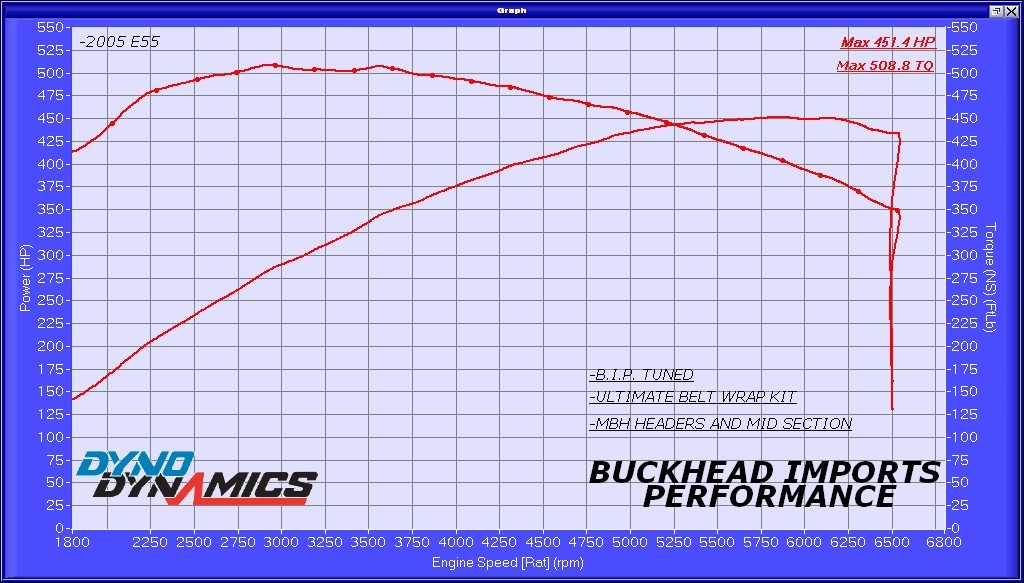 2005 White Mercedes-Benz E55 AMG Wagon Dyno Graph