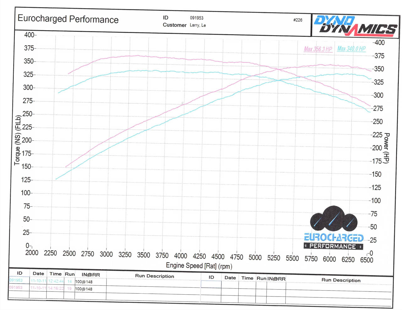 Mercedes-Benz SLK55 AMG Dyno Graph Results