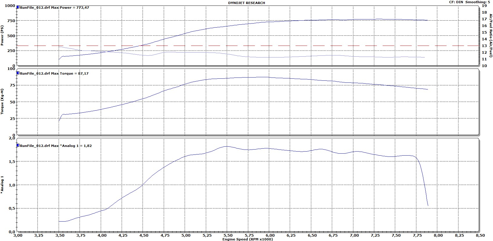 2004  Audi S3 3.2 Turbo 0-400 TUNE 2 RACE Dyno Graph