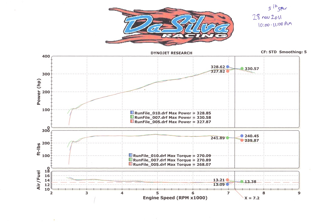 Nissan 370Z Dyno Graph Results