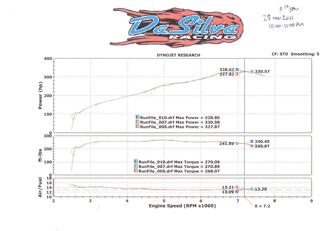 Nissan 370Z Dyno Graph Results