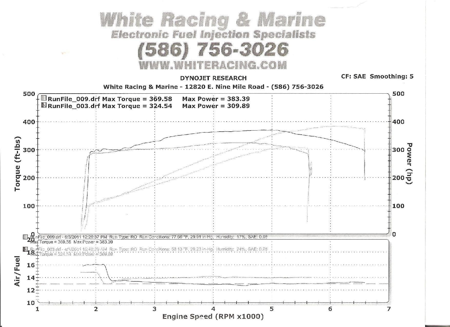Pontiac Firebird Formula Dyno Graph Results