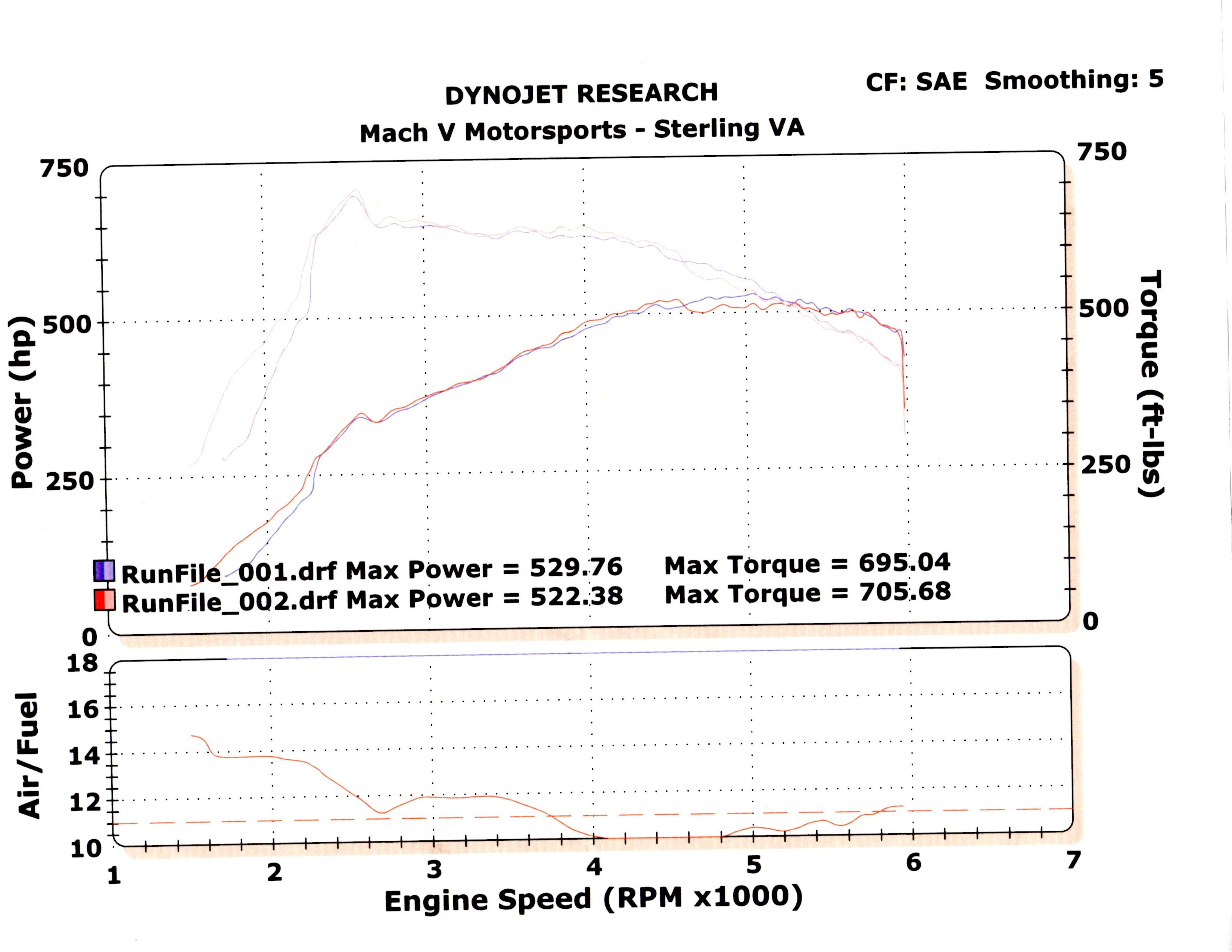 2007 Mercedes-Benz S65 AMG  Dyno Results Graph