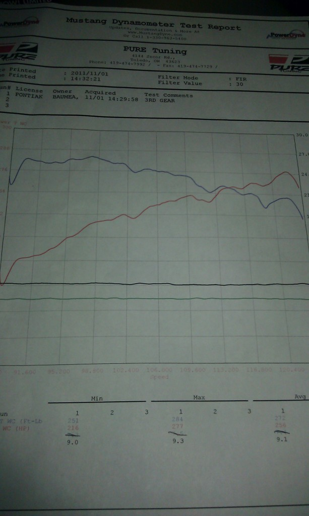 2001 Pontiac Grand Prix GT Dyno Results Graph