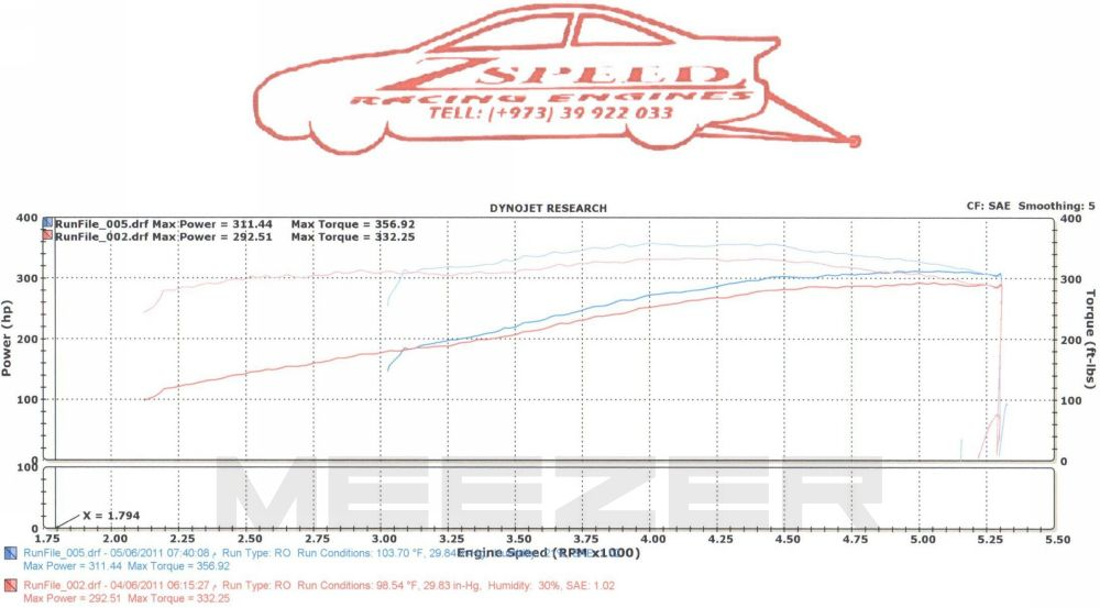 Dodge Charger Dyno Graph Results