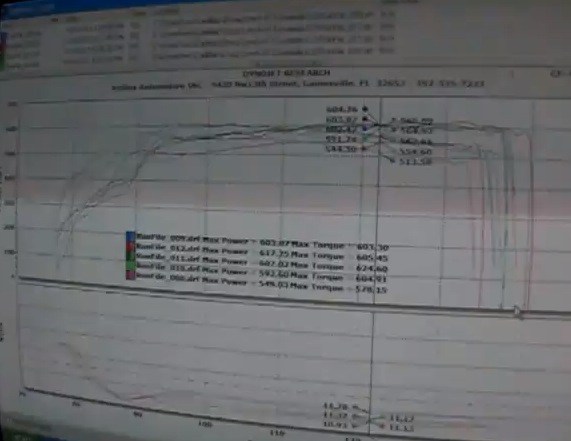 2007 Cadillac Escalade Twin Turbo Dyno Results Graph