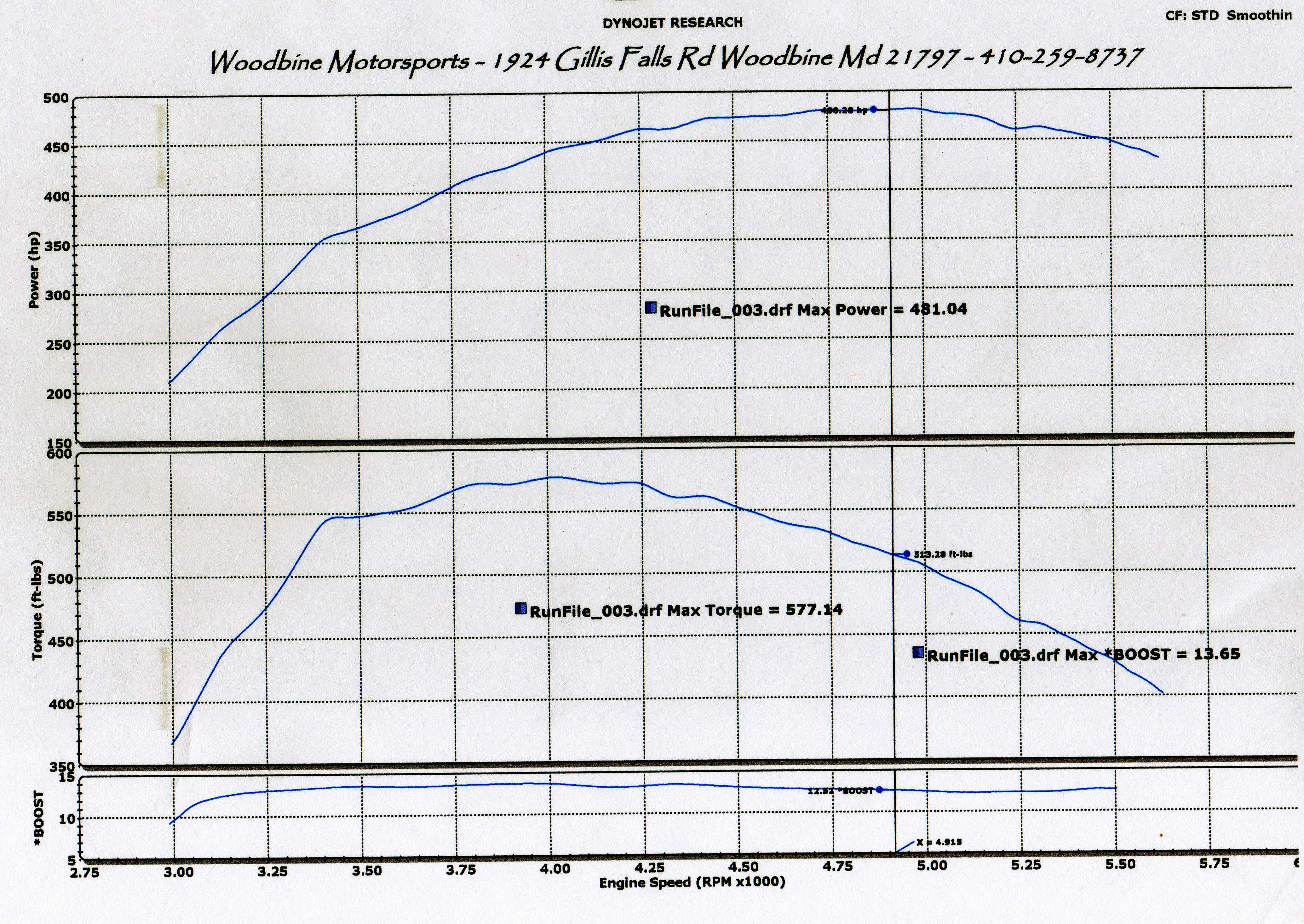 Ford Expedition Dyno Graph Results