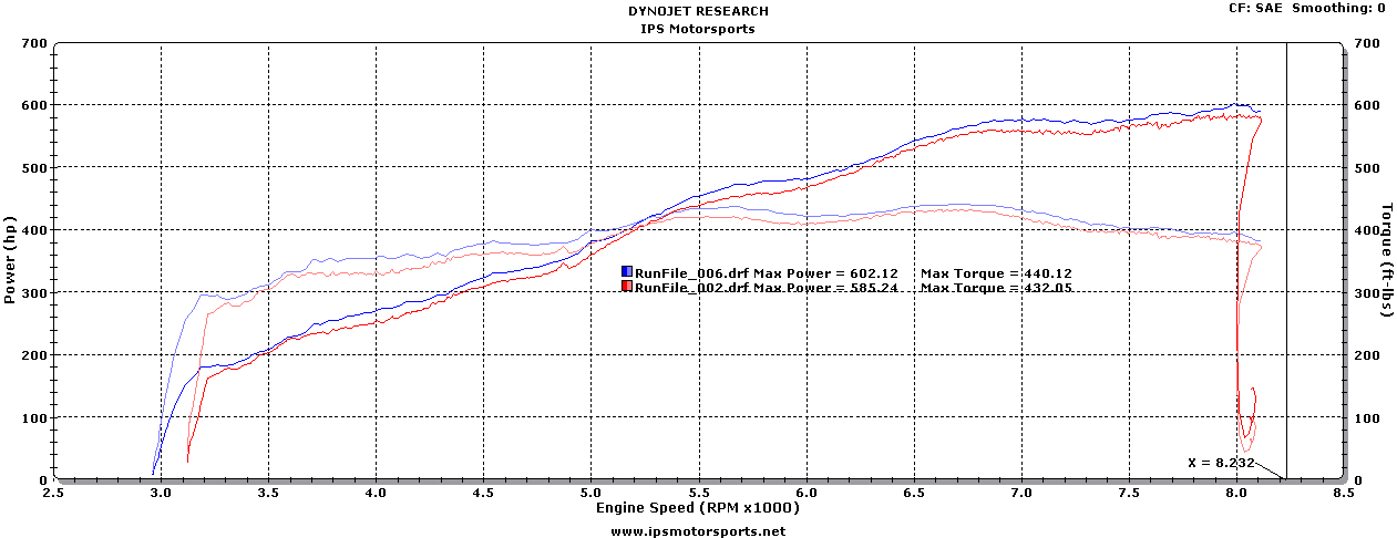 Lamborghini Murcielago LP670-4 SV on the Dyno Graph