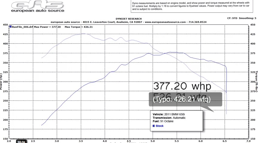 2012 BMW 650i Twin Turbo Dyno Results Graph