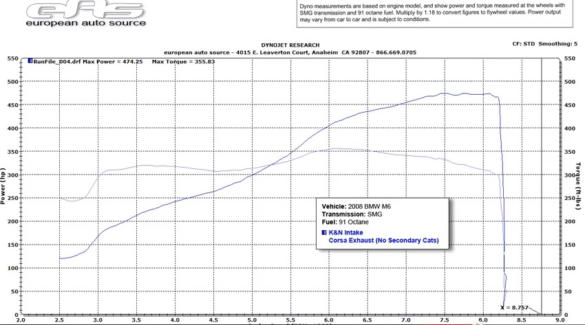 2008 BMW M6 Convertible K&N Intake Corsa Exhaust Dyno Results Graph