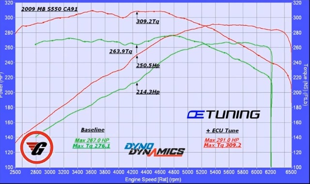 Mercedes-Benz S550 Dyno Graph Results