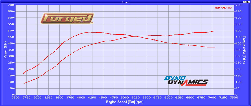 2011 Guards Red Porsche 911 GT2 Dyno Graph